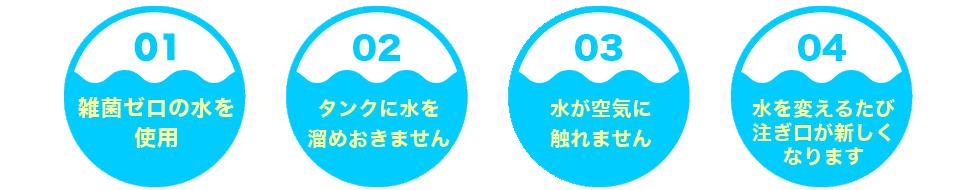 1.雑菌ゼロの水を使用 2.タンクに水を溜めおきません 3.水が空気に触れません 4.水を変えるたび注ぎ口が新しくなります